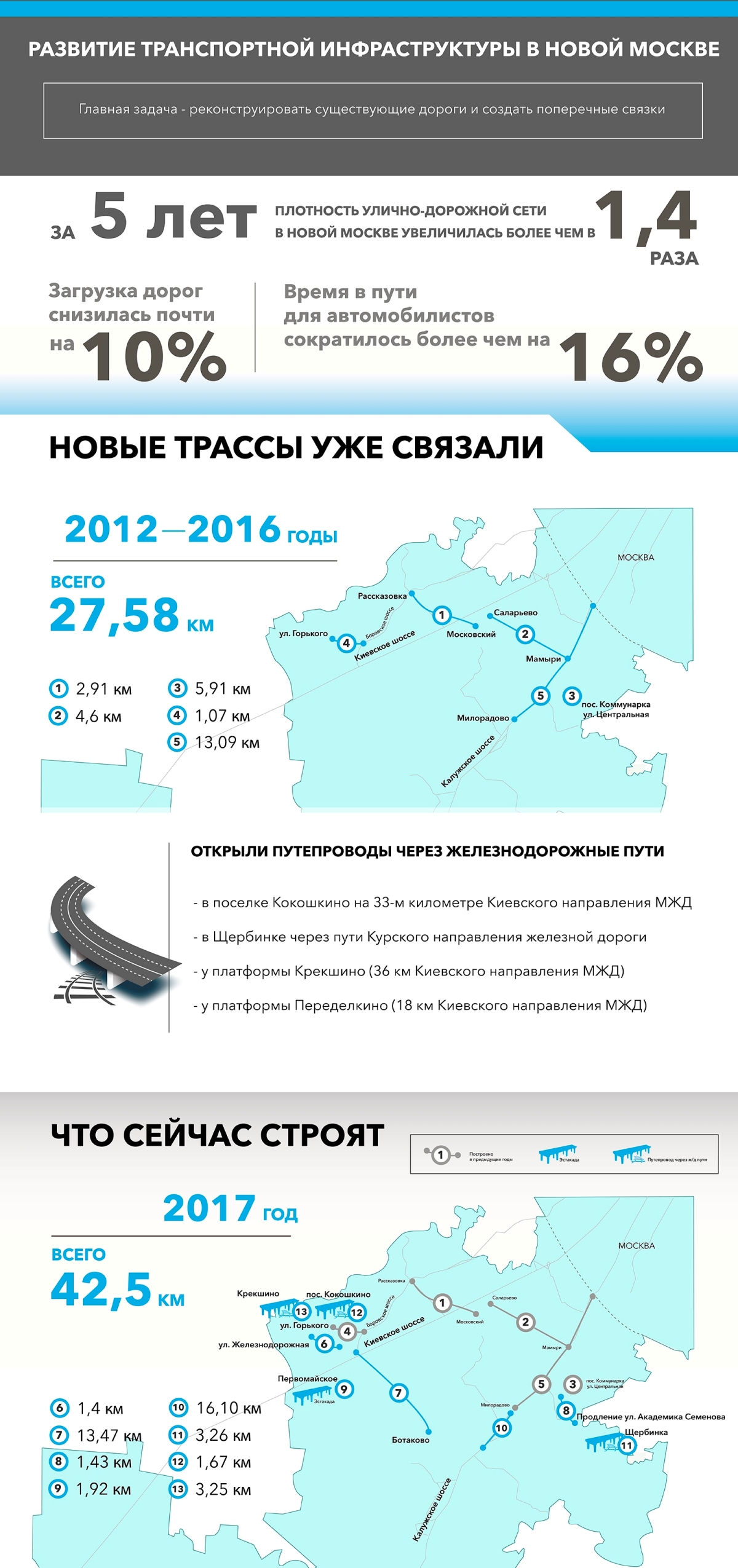 Какие дороги строят в Новой Москве
