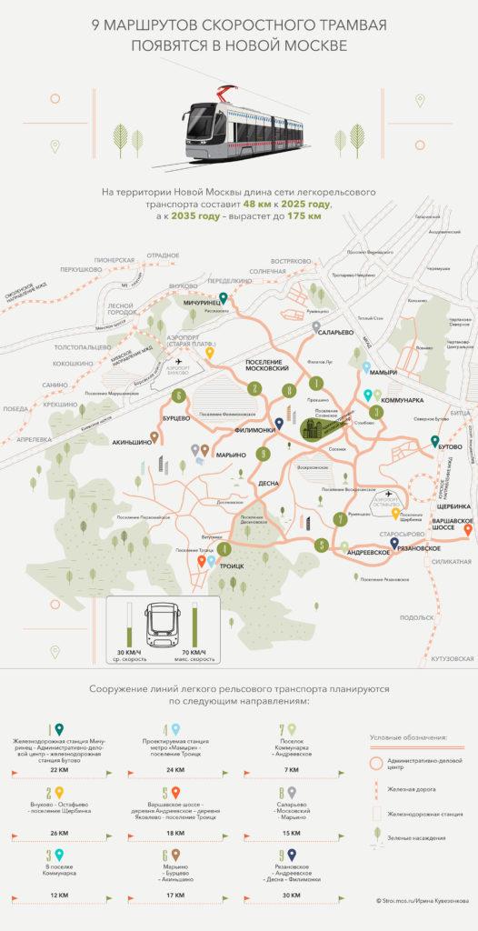 В Новой Москве проложат почти 180 км трамвайных линий к 2035 г.
